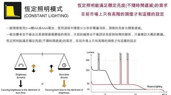 Petzl智能型頭燈